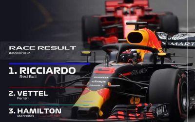 Formula I: Daniel Ricciardo se impune în Marele Premiu de la Monte Carlo